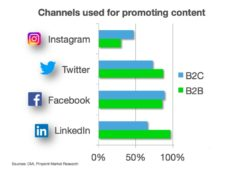 Marketing channels B2B B2C