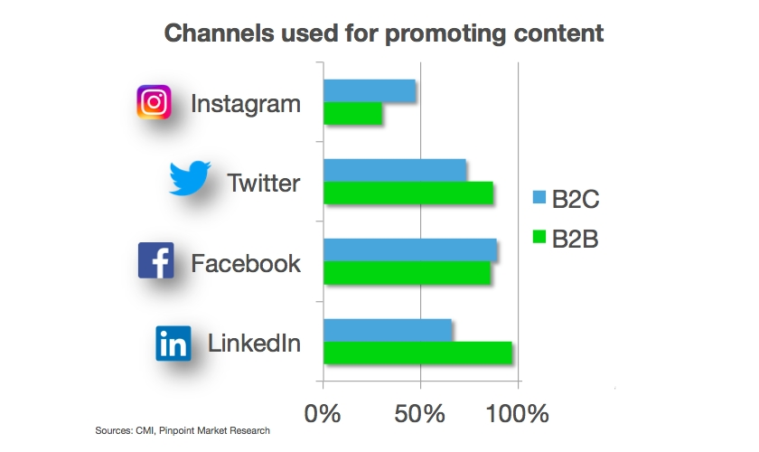Marketing channels B2B B2C