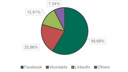 Falešné stránky na Facebooku stály za 60 % phishingových útoků na sociálních sítích