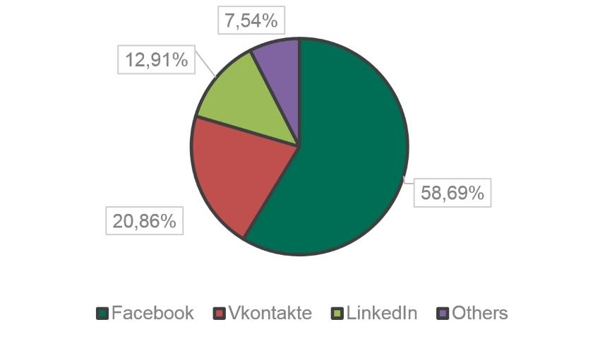 social networks phishing