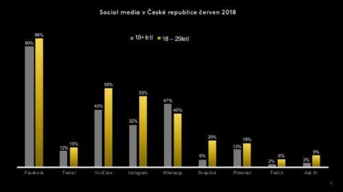 Průzkum sociálních sítí: Českej Gram 2018