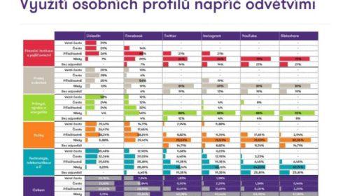 HR a sociální sítě 2018 (průzkum českých firem)