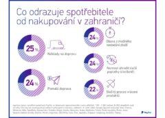 PayPal e-shopy v ČR průzkum