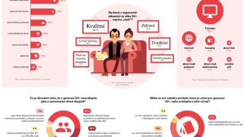 Reklamy cílené na generaci 50+ je překvapivě pomálu