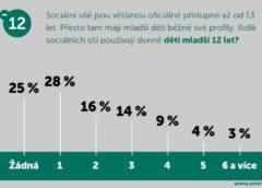 Sociální sítě a děti