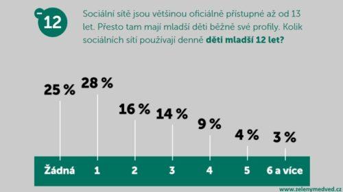 Tři čtvrtiny českých dětí jsou denně na sociálních sítích