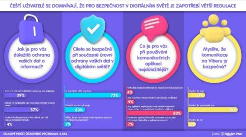 Češi si nepřejí využívání osobních údajů nad rámec základních potřeb aplikace