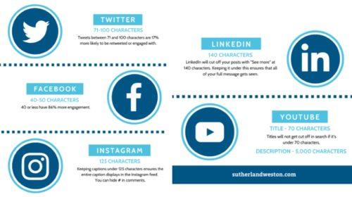 Jak by měl vypadat perfektní příspěvek na sociální sítě?