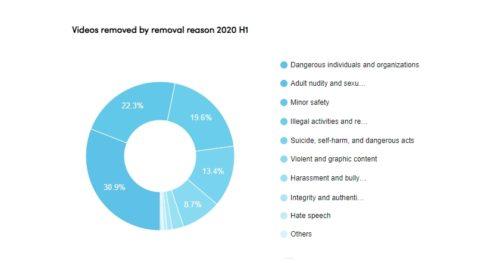 TikTok sdílí nejnovější údaje o odstraňování obsahu