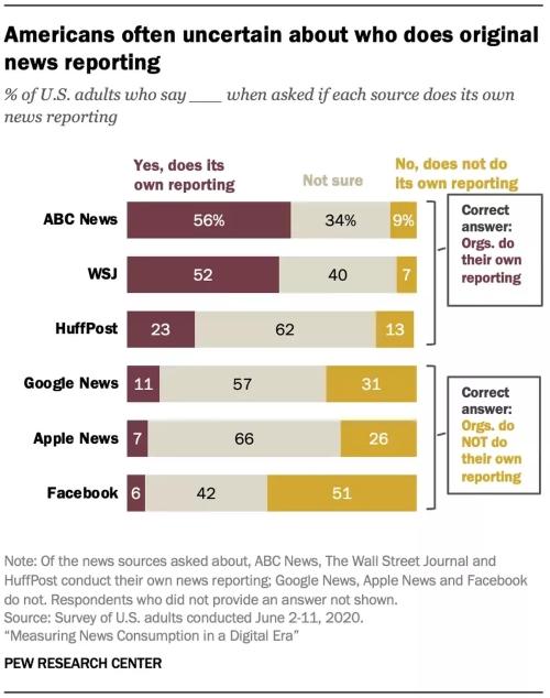 Polovina dospělých v USA neví, že Facebook nedělá originální zpravodajství