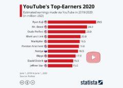 YouTube's Top Earners