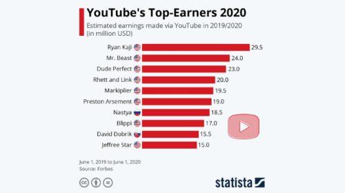 Devítiletý Ryan Kaji opět nejlépe vydělávajícím Youtuberem