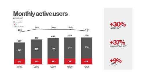 Pinterest vyrostl na 478 milionů uživatelů